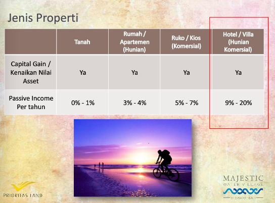 Passive Income Properti. Sumber gambar di http://majesticwatervillage.com/book/MWV_flip_chart/index.html#/4/