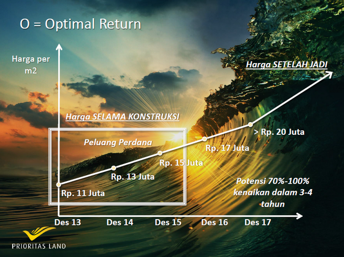 optimal return PT Prioritas Land Indonesia