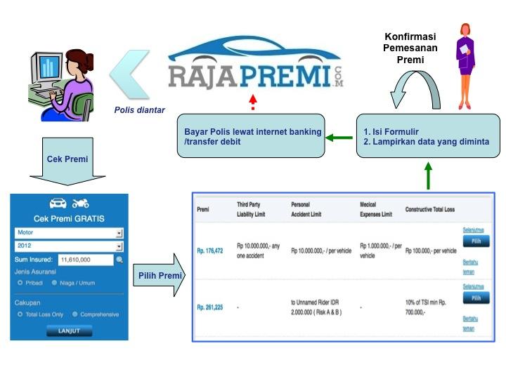 Periksa, bandingkan, pilih premi di RajaPremi.com