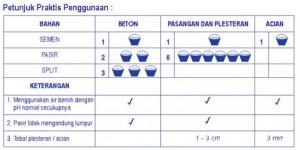 Petunjuk praktis penggunaan STR PCC