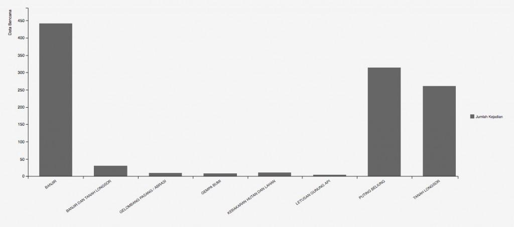Jumlah bencana alam yang terjadi di Indonesia sepanjang tahun 2016 (Sumber BNPB)