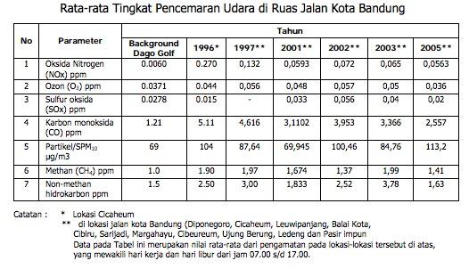 Tabel Rata-rata Tingkat Pencemaran Udara di Ruas Jalan Kota Bandung , Sumber PU
