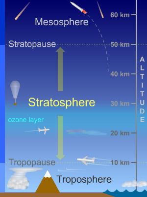 stratosphere_diagram_sm