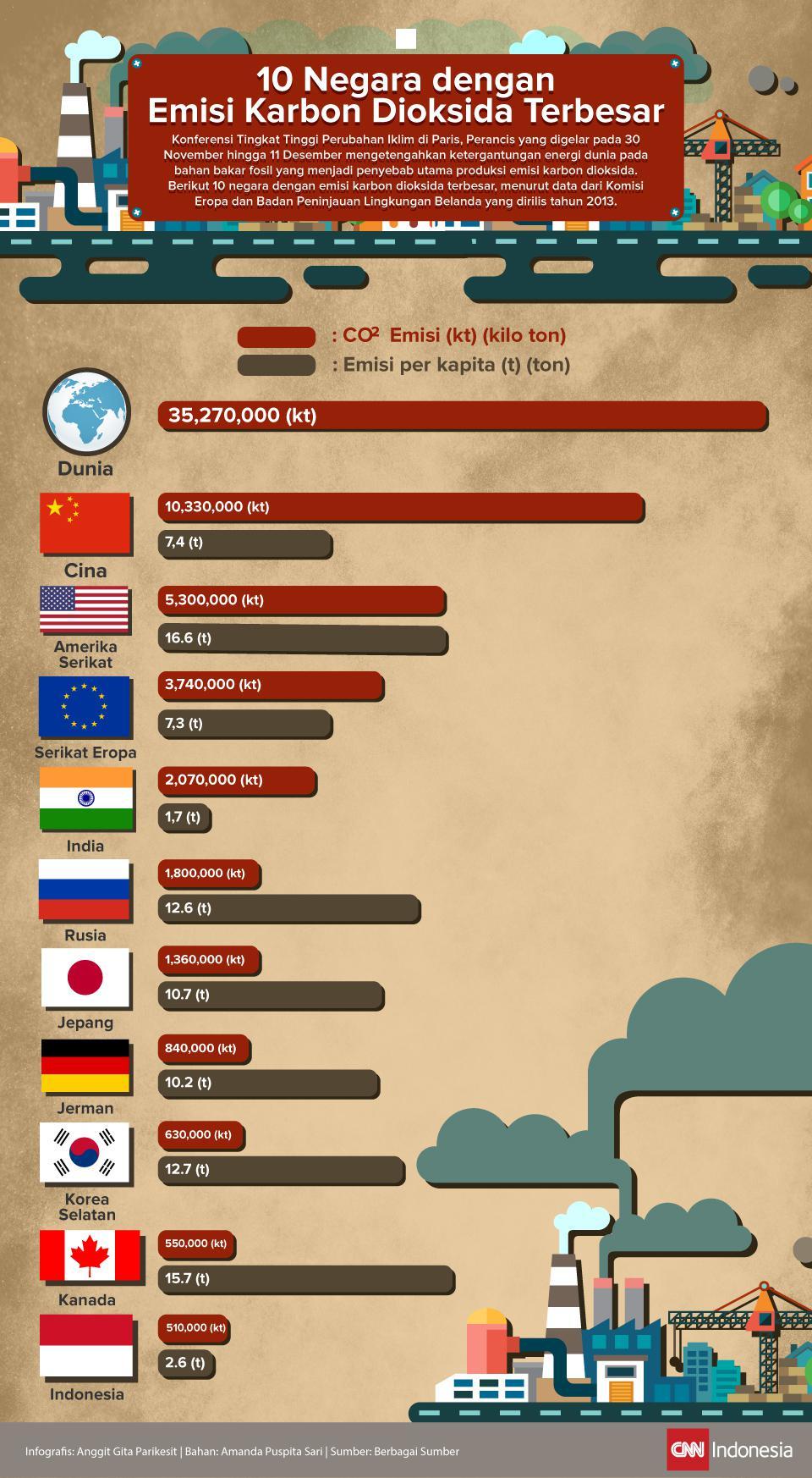negara penghasil emisi karbon