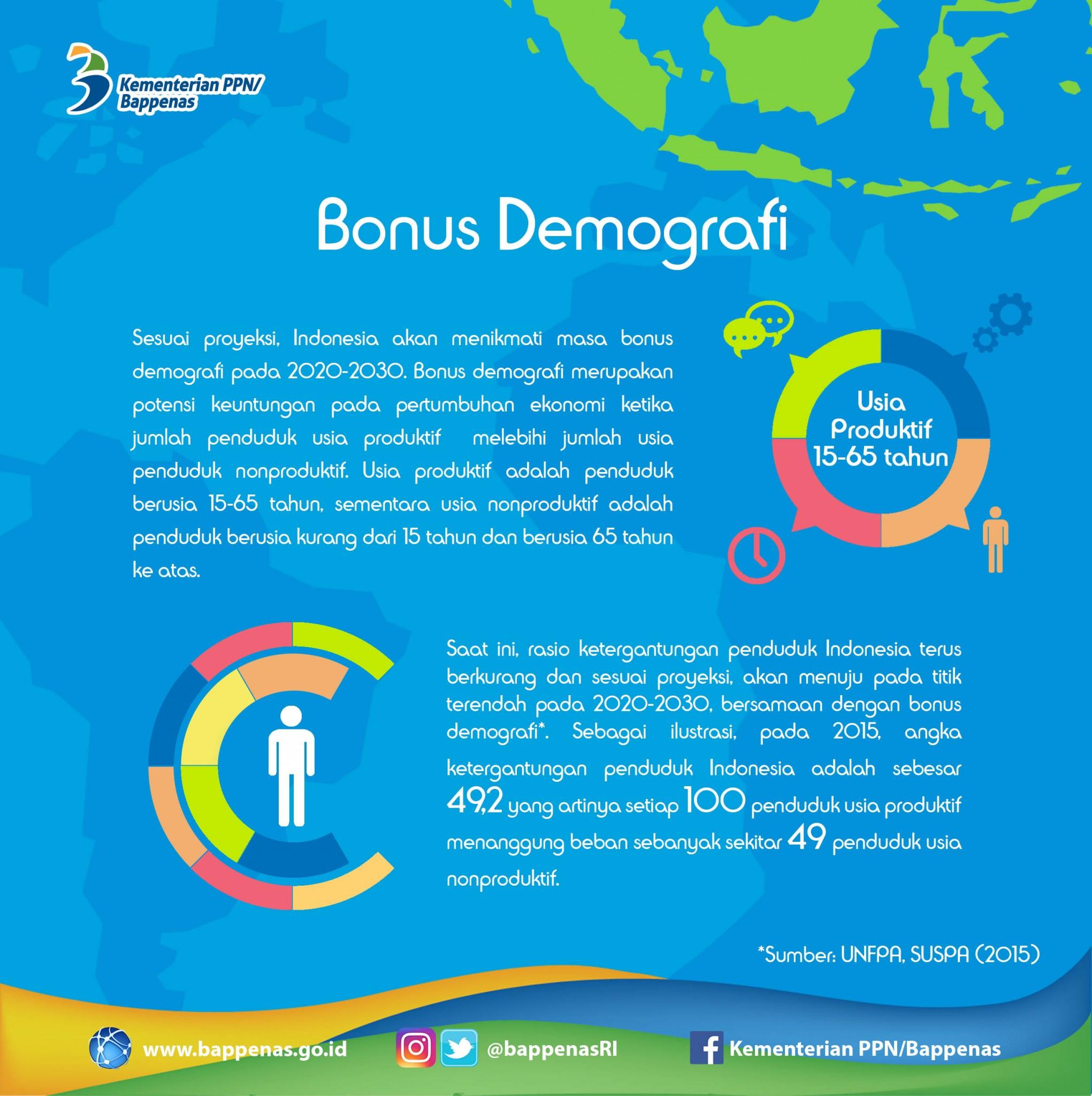 Infografis Bonus Demografi (Sumber Lembaga Sandi Negara)